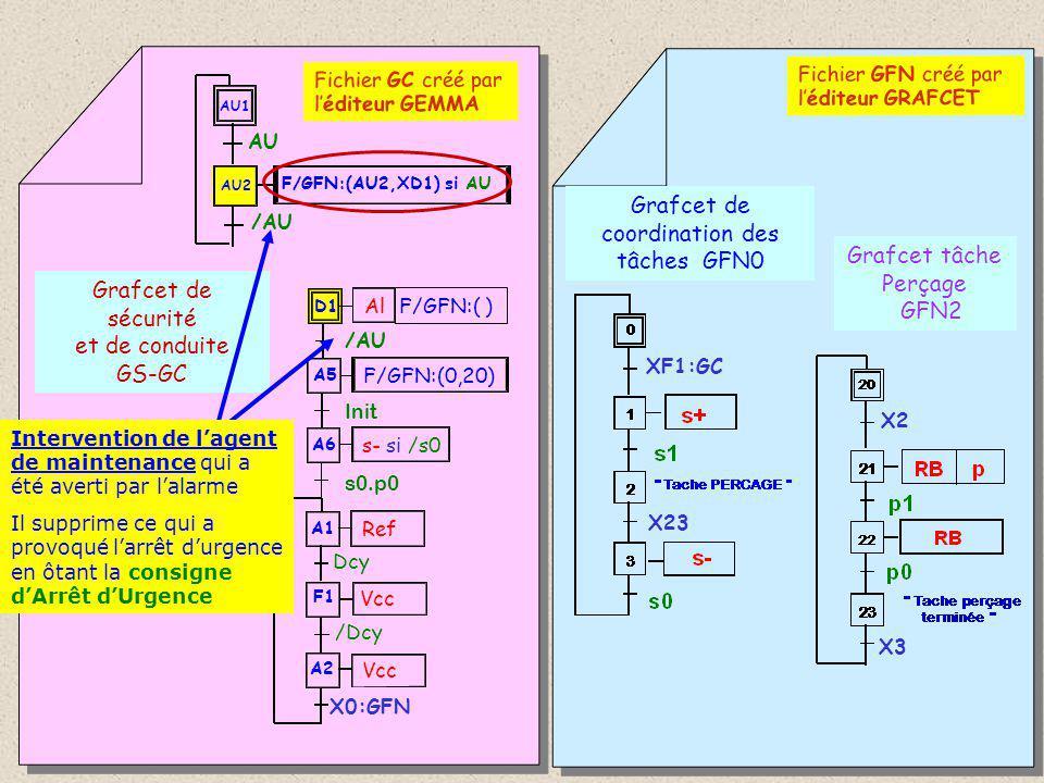 Grafcet de sécurité et de conduite GS-GC Grafcet de coordination des tâches GFN0 Grafcet tâche Perçage GFN2 A1 F1 A2 Ref Dcy Vcc /Dcy D1 Al A6 s- si /s0 s0.p0 A5 F/GFN:(0,20) Init F/GFN:( ) /AU Fichier GFN créé par l'éditeur GRAFCET X0:GFN X2 X3 X23 La consigne d'Arrêt d'Urgence n'étant plus présente, l'action de forçage n'est plus effective.