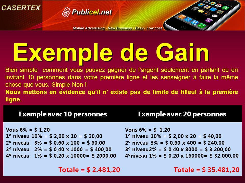 Exemple de Gain Exemple avec 10 personnesExemple avec 20 personnes Vous 6% = $ 1,20 1º niveau 10% = $ 2,00 x 10 = $ 20,00 2º niveau 3% = $ 0,60 x 100 = $ 60,00 3º niveau 2% = $ 0,40 x 1000 = $ 400,00 4º niveau 1% = $ 0,20 x 10000= $ 2000,00 Vous 6% = $ 1,20 1º niveau 10% = $ 2,00 x 20 = $ 40,00 2º niveau 3% = $ 0,60 x 400 = $ 240,00 3º niveau2% = $ 0,40 x 8000 = $ 3.200,00 4ºniveau 1% = $ 0,20 x 160000= $ 32.000,00 Totale = $ 2.481,20Totale = $ 35.481,20 Bien simple comment vous pouvez gagner de l'argent seulement en parlant ou en invitant 10 personnes dans votre première ligne et les senseigner à faire la même chose que vous.