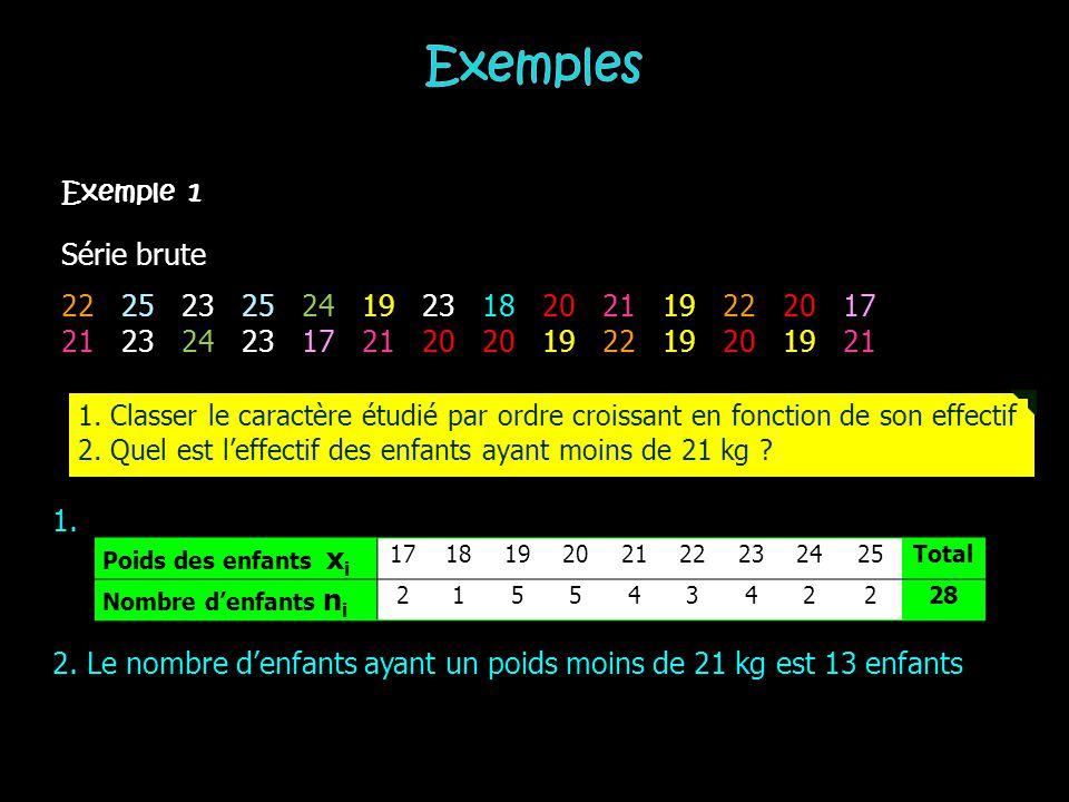 Nombre de jours d'absence x i Nombre d'employés concernés n i 05 18 26 33 42 51 62 Total Absentéisme dans le service « Achats » ( pendant une période donnée) Exemple 2 1.