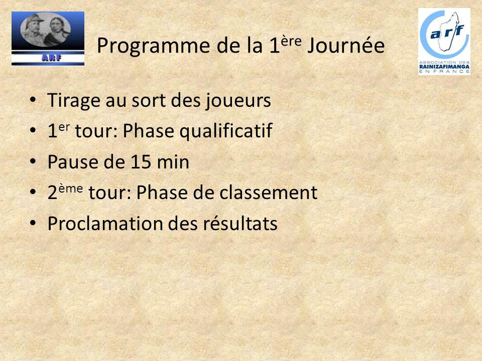 Programme de la 1 ère Journée Tirage au sort des joueurs 1 er tour: Phase qualificatif Pause de 15 min 2 ème tour: Phase de classement Proclamation de