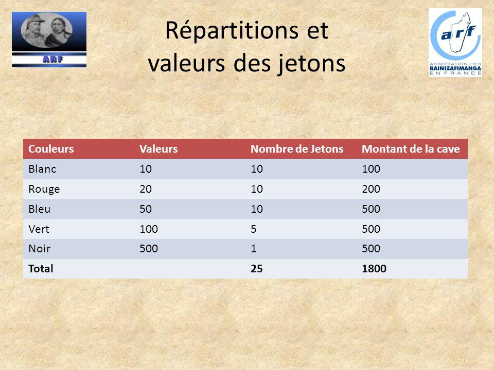 Répartitions et valeurs des jetons CouleursValeursNombre de JetonsMontant de la cave Blanc10 100 Rouge2010200 Bleu5010500 Vert1005500 Noir5001 Total25