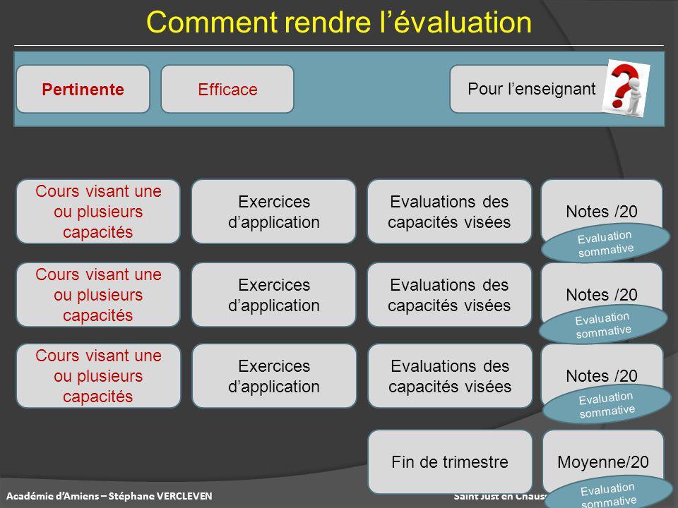 Saint Just en Chaussée – 17 septembre 2014Académie d'Amiens – Stéphane VERCLEVEN Comment rendre l'évaluation Pertinente Pour l'enseignant Efficace Cou