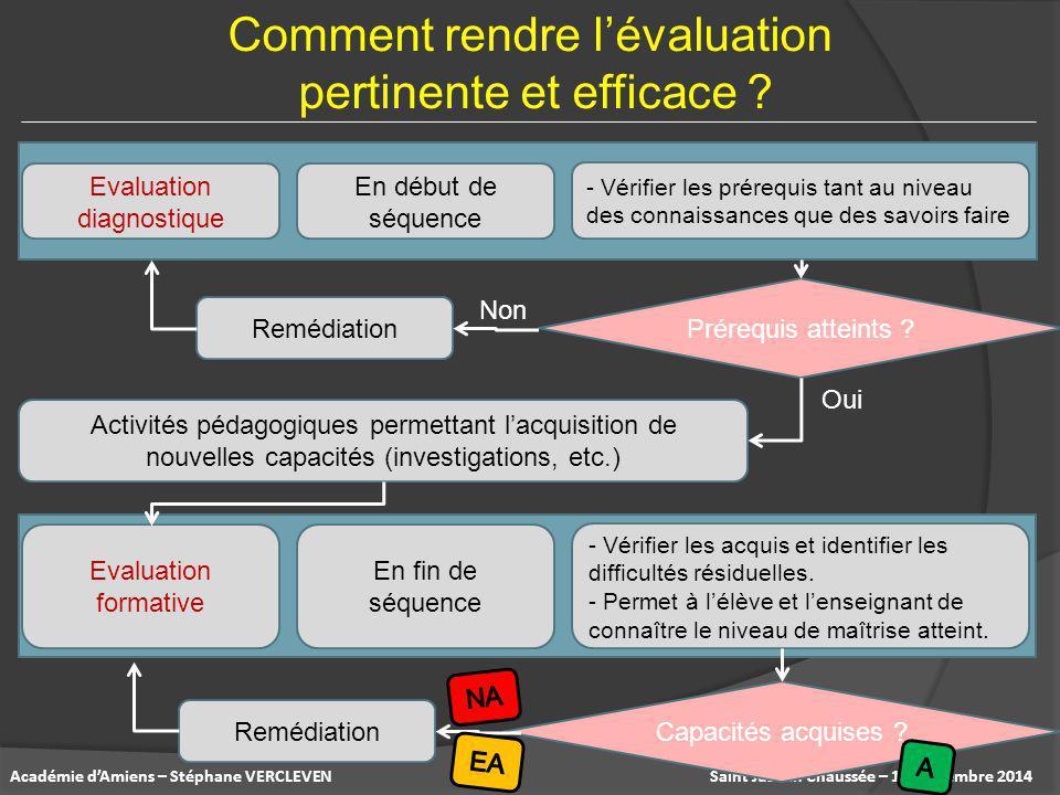 Saint Just en Chaussée – 17 septembre 2014Académie d'Amiens – Stéphane VERCLEVEN Evaluation diagnostique En début de séquence - Vérifier les prérequis