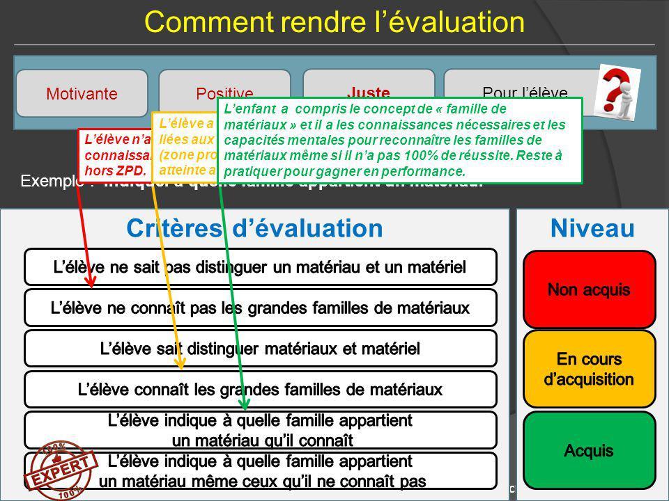 Saint Just en Chaussée – 17 septembre 2014Académie d'Amiens – Stéphane VERCLEVEN NiveauCritères d'évaluation Comment rendre l'évaluation Exemple : Ind