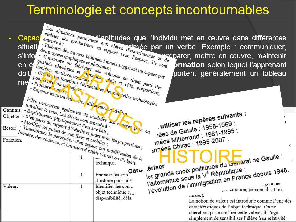 Saint Just en Chaussée – 17 septembre 2014Académie d'Amiens – Stéphane VERCLEVEN Terminologie et concepts incontournables -Capacités : ensemble d'apti