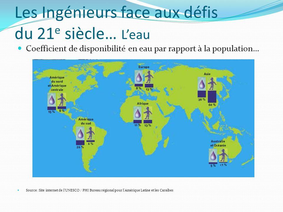 Les Ingénieurs face aux défis du 21 e siècle… L'eau Coefficient de disponibilité en eau par rapport à la population… Source : Site internet de l'UNESCO / PHI Bureau régional pour l'Amérique Latine et les Caraïbes