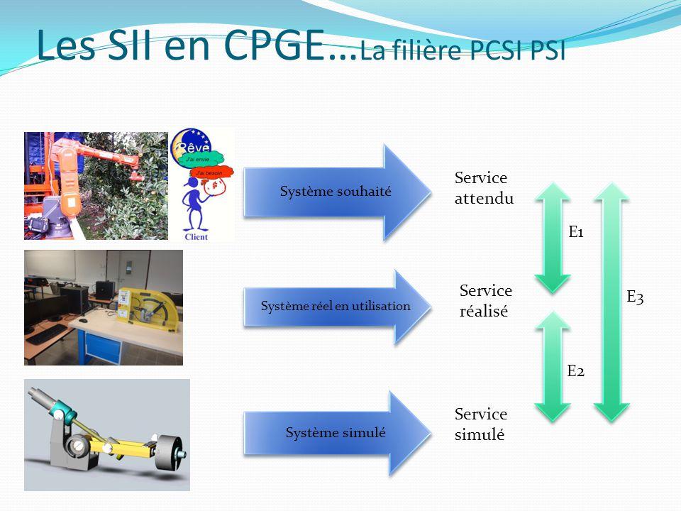 Les SII en CPGE… La filière PCSI PSI Système souhaité Système réel en utilisation Système simulé Service attendu Service réalisé Service simulé E1 E2 E3