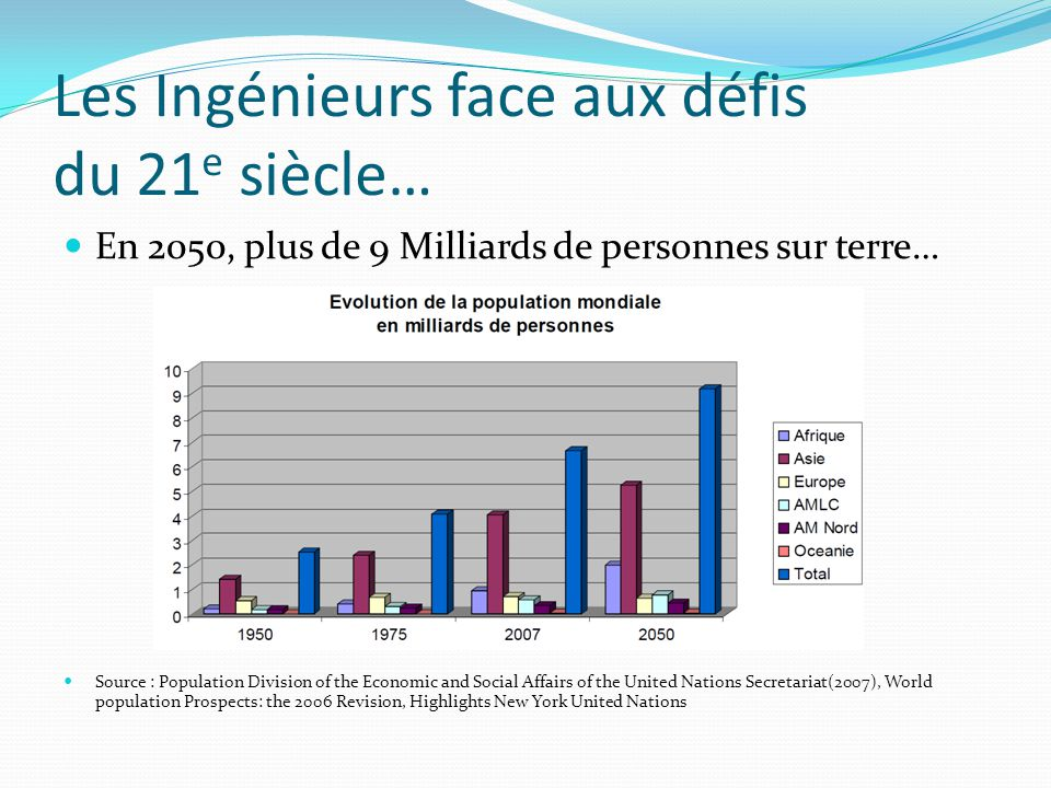 Les Ingénieurs face aux défis du 21 e siècle… Majoritairement concentrées en zones urbaines (70%)… Source : Population Division of the Economic and Social Affairs of the United Nations Secretariat(2007), World population Prospects: the 2006 Revision, Highlights New York United Nations - Urban and Rural Areas 2007
