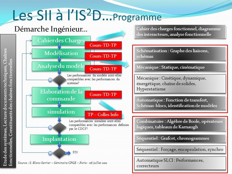 Les SII à l'IS 2 D… Programme Démarche Ingénieur… Source : S.