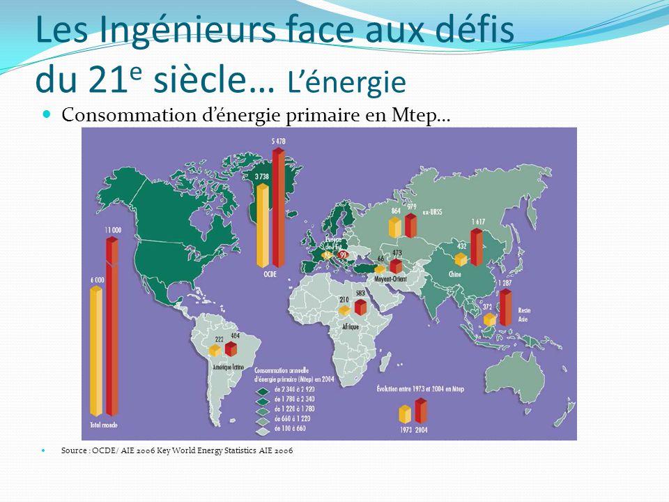 Les Ingénieurs face aux défis du 21 e siècle… L'énergie Consommation d'énergie primaire en Mtep… Source : OCDE/ AIE 2006 Key World Energy Statistics AIE 2006