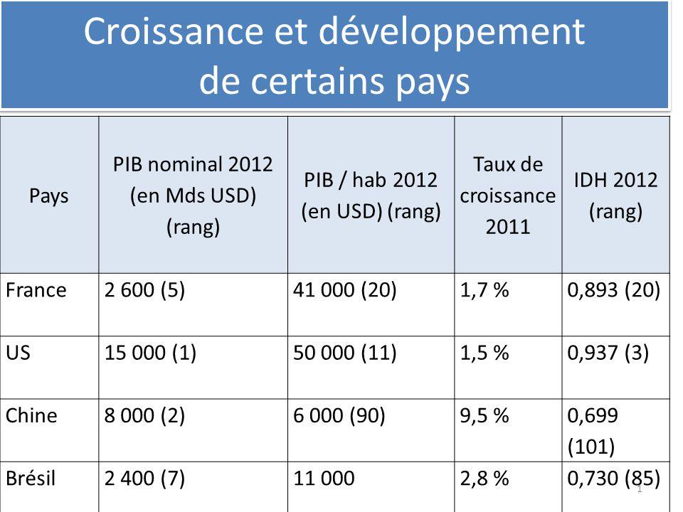 Croissance et développement de certains pays Pays PIB nominal 2012 (en Mds USD) (rang) PIB / hab 2012 (en USD) (rang) Taux de croissance 2011 IDH 2012