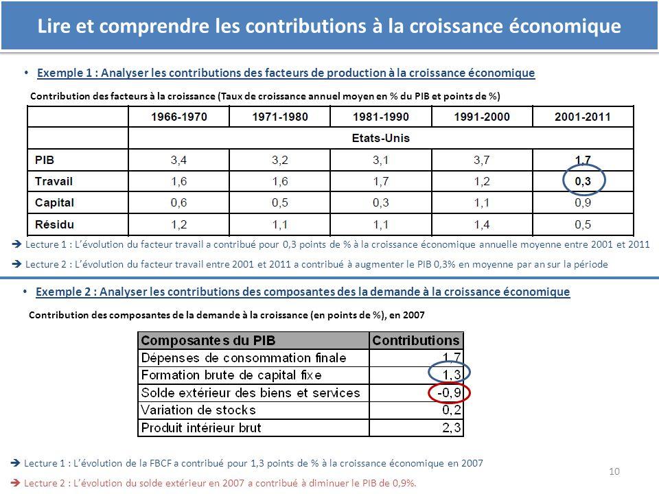 Lire et comprendre les contributions à la croissance économique Exemple 1 : Analyser les contributions des facteurs de production à la croissance écon