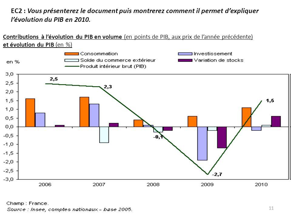 EC2 : Vous présenterez le document puis montrerez comment il permet d'expliquer l'évolution du PIB en 2010. Contributions à l'évolution du PIB en volu