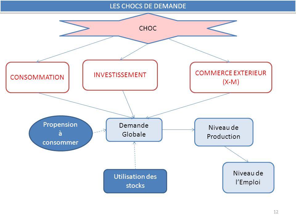 Niveau de Production Niveau de l'Emploi CONSOMMATION Propension à consommer LES CHOCS DE DEMANDE Utilisation des stocks INVESTISSEMENT COMMERCE EXTERI