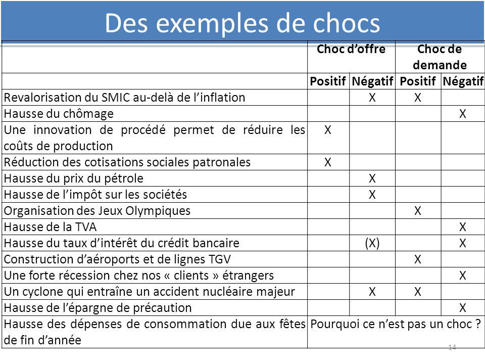 Des exemples de chocs Choc d'offreChoc de demande PositifNégatifPositifNégatif Revalorisation du SMIC au-delà de l'inflationXX Hausse du chômageX Une