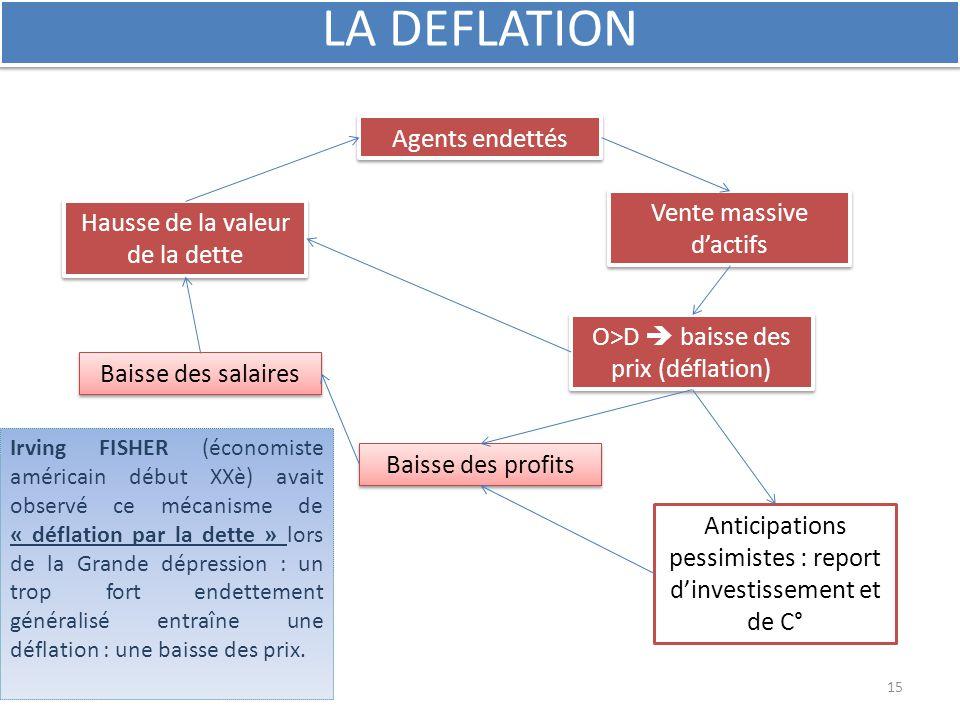 Agents endettés Vente massive d'actifs O>D  baisse des prix (déflation) Baisse des profits Hausse de la valeur de la dette Baisse des salaires LA DEF