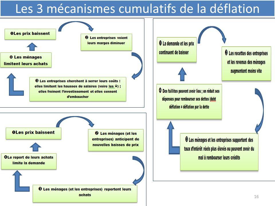 16 Les 3 mécanismes cumulatifs de la déflation