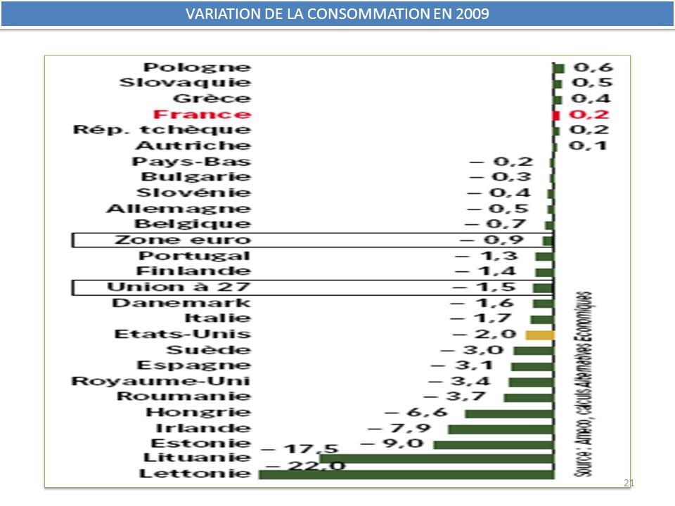 VARIATION DE LA CONSOMMATION EN 2009 21