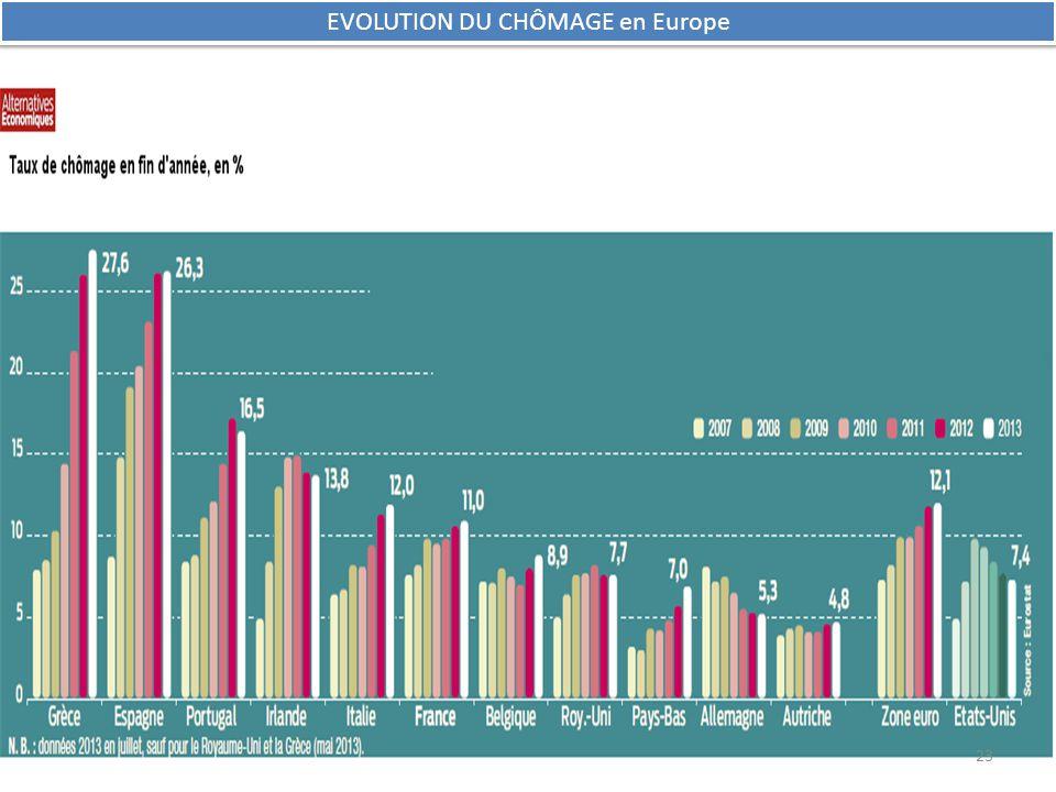 EVOLUTION DU CHÔMAGE en Europe 23