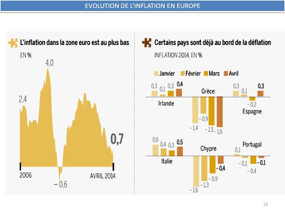 EVOLUTION DE L'INFLATION EN EUROPE 25