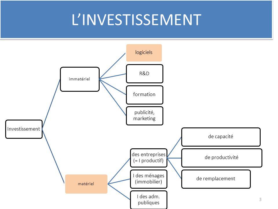 Investissement immatériel logicielsR&Dformation publicité, marketing matériel des entreprises (= I productif) de capacitéde productivitéde remplacemen