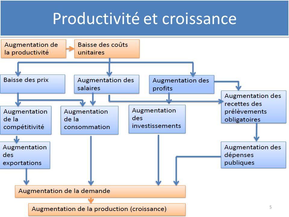 Produc Productivité et croissance 5