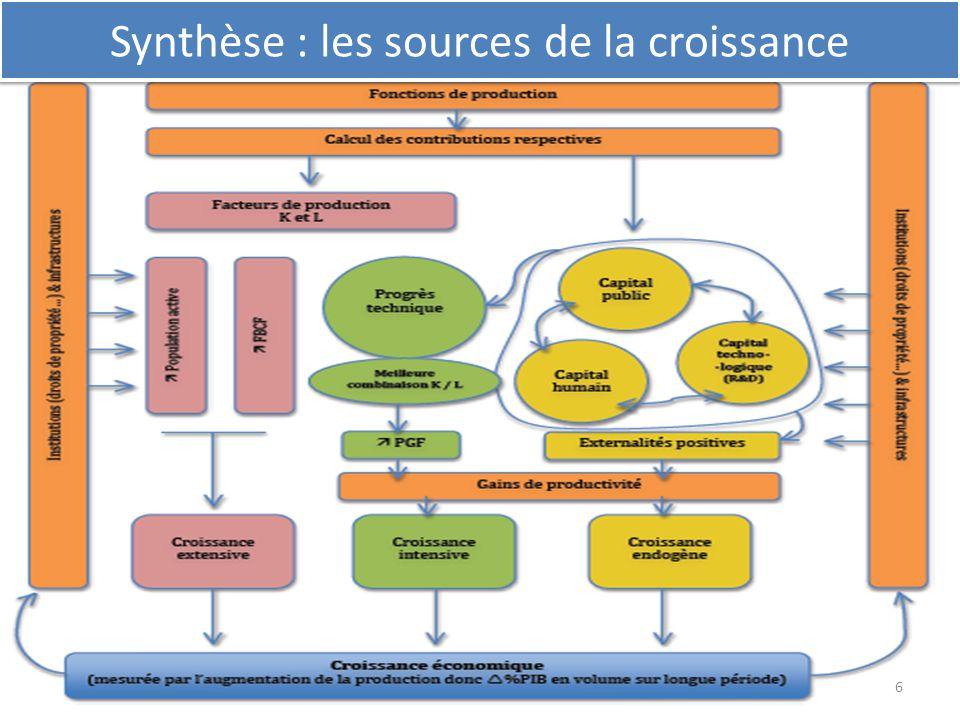 Synthèse : les sources de la croissance 6