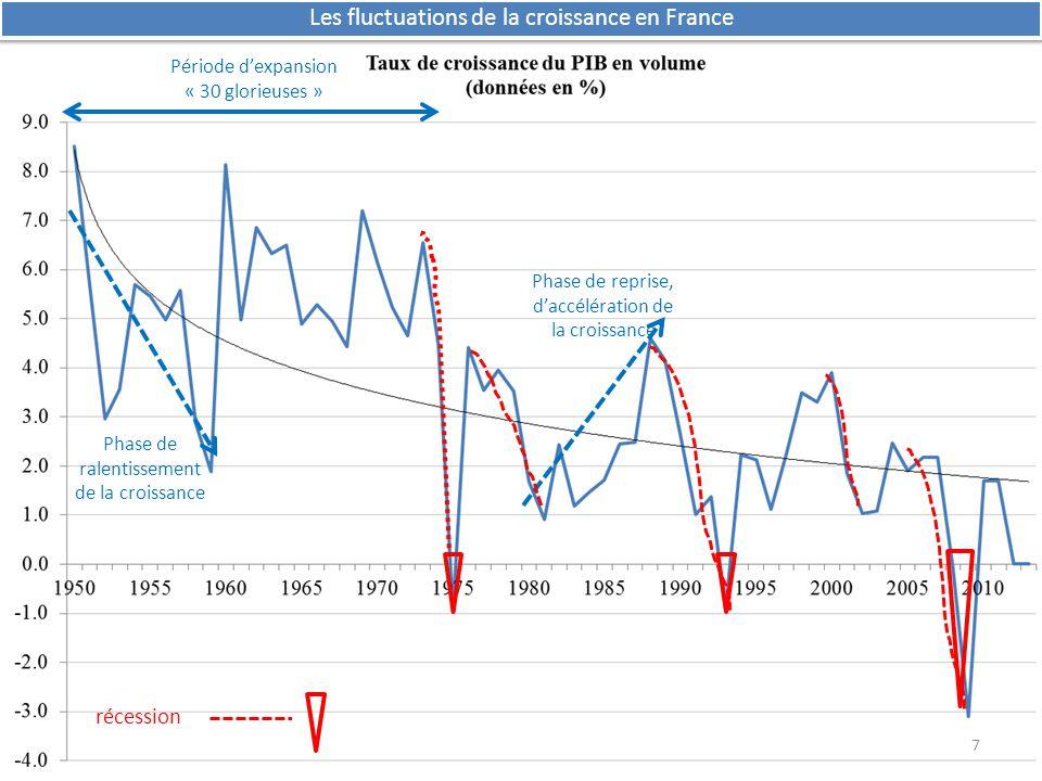 Endettement excessif, notamment crédits à risque (subprimes 2000- 2007) Faible taux d'intérêt (1 % en 2001) Baisse de l'épargne Hausse des crédits Hausse de la consommation Hausse de l'investissement Hausse de la Demande Hausse de la P° = CROISSANCE La Fed augmente les taux pour éviter surchauffe (5% en 2007) Baisse de la D immo Les ménages ne peuvent plus rembourser les crédits Faillite des banques Crise de confiance PANIQUE SUBPRIMES=crédits immobiliers à des clients à risque, à taux variable, avec hypothèque Hausse de l'O immo Baisse des prix LA CRISE DES SUBPRIMES : d'une crise financière…..