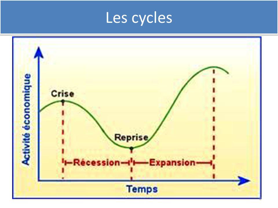 Les cycles 8