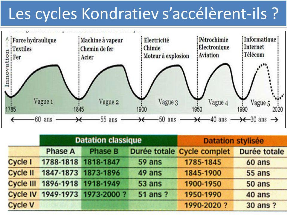 Les cycles Kondratiev s'accélèrent-ils ? 9