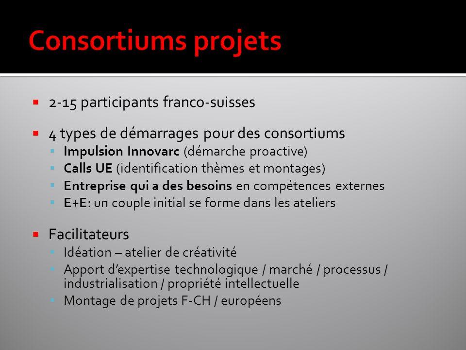  2-15 participants franco-suisses  4 types de démarrages pour des consortiums  Impulsion Innovarc (démarche proactive)  Calls UE (identification t