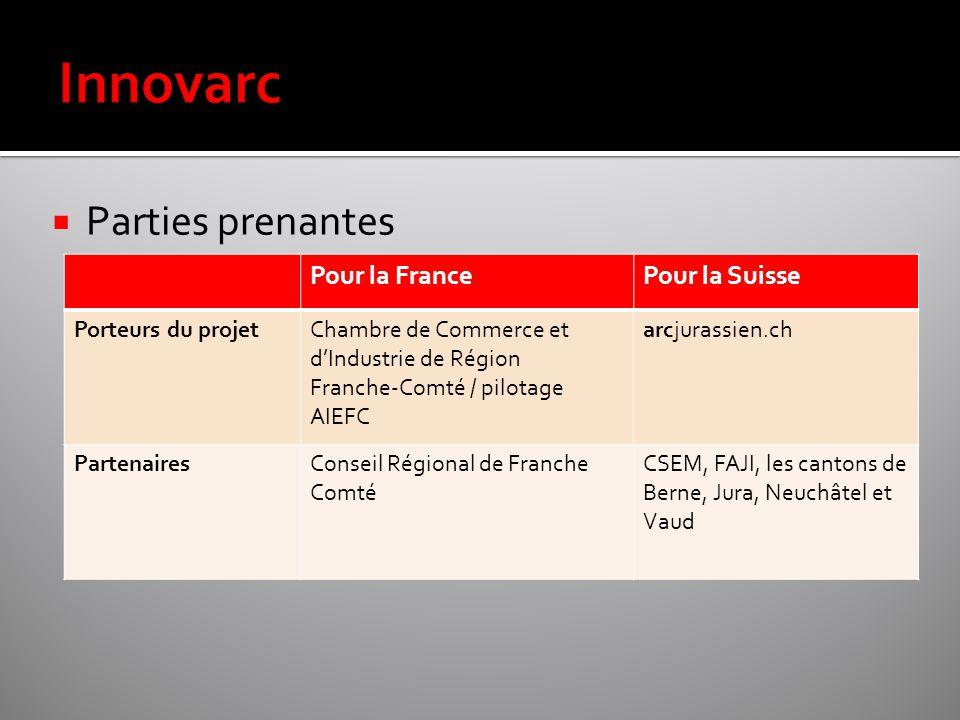  Parties prenantes Pour la FrancePour la Suisse Porteurs du projetChambre de Commerce et d'Industrie de Région Franche-Comté / pilotage AIEFC arcjura