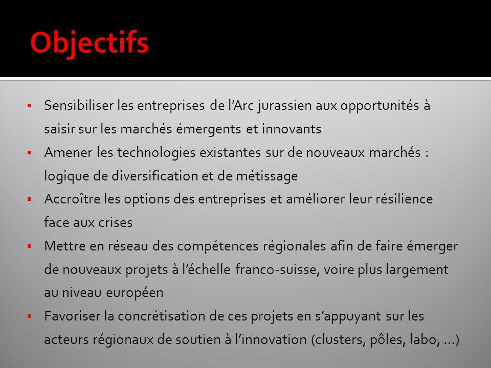  Sensibiliser les entreprises de l'Arc jurassien aux opportunités à saisir sur les marchés émergents et innovants  Amener les technologies existantes sur de nouveaux marchés : logique de diversification et de métissage  Accroître les options des entreprises et améliorer leur résilience face aux crises  Mettre en réseau des compétences régionales afin de faire émerger de nouveaux projets à l'échelle franco-suisse, voire plus largement au niveau européen  Favoriser la concrétisation de ces projets en s'appuyant sur les acteurs régionaux de soutien à l'innovation (clusters, pôles, labo, …)