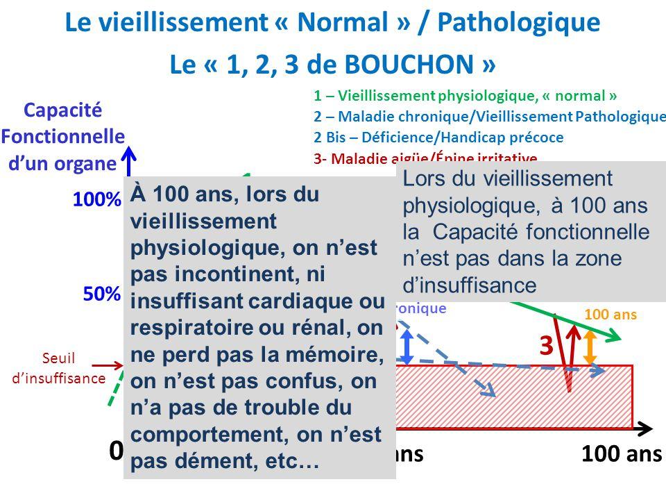 Réserve fonctionnelle à 100 ans Le vieillissement « Normal » / Pathologique Le « 1, 2, 3 de BOUCHON » Syndrome de Fragilité de la PA Réserve fonctionn