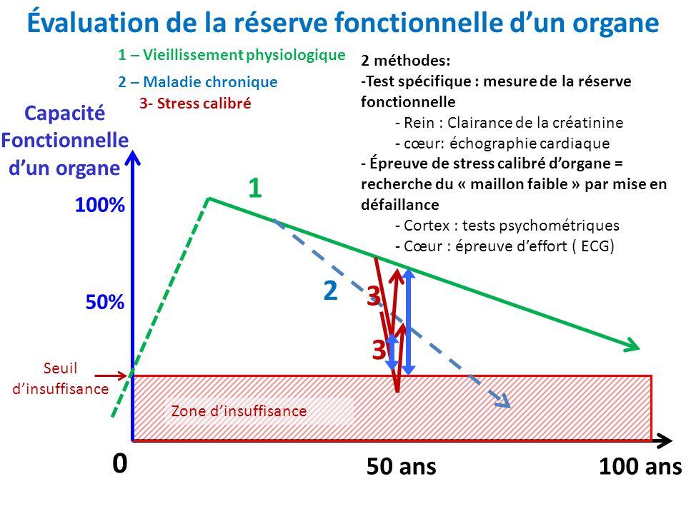 Évaluation de la réserve fonctionnelle d'un organe 100 ans50 ans 0 Zone d'insuffisance Seuil d'insuffisance Capacité Fonctionnelle d'un organe 100% 50