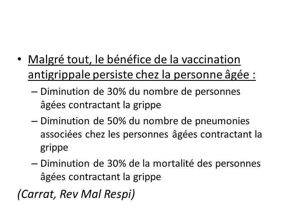 Malgré tout, le bénéfice de la vaccination antigrippale persiste chez la personne âgée : – Diminution de 30% du nombre de personnes âgées contractant