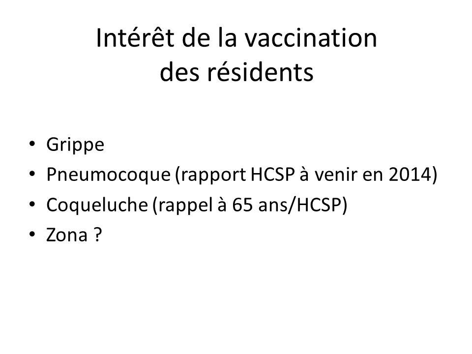Intérêt de la vaccination des résidents Grippe Pneumocoque (rapport HCSP à venir en 2014) Coqueluche (rappel à 65 ans/HCSP) Zona ?