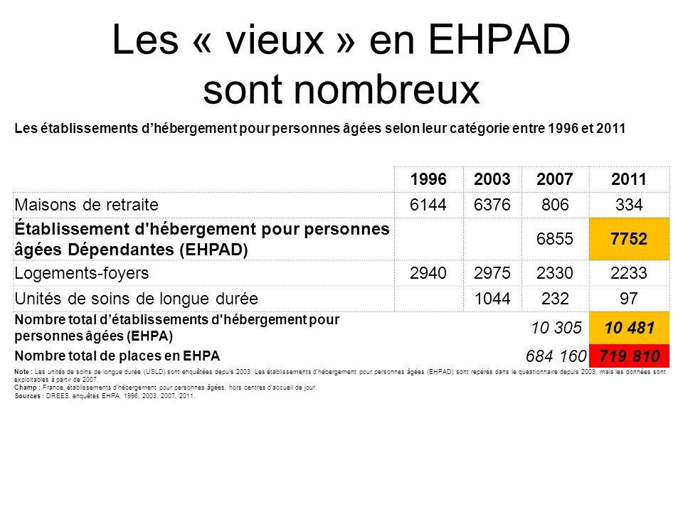 Les « vieux » en EHPAD sont nombreux Les établissements d'hébergement pour personnes âgées selon leur catégorie entre 1996 et 2011 1996200320072011 Ma