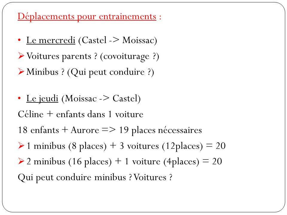 Déplacements pour entrainements : Le mercredi (Castel -> Moissac)  Voitures parents ? (covoiturage ?)  Minibus ? (Qui peut conduire ?) Le jeudi (Moi