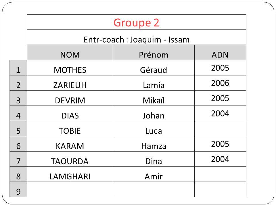 Groupe 2 Entr-coach : Joaquim - Issam NOMPrénomADN 1MOTHESGéraud 2005 2ZARIEUHLamia 2006 3DEVRIMMikaïl 2005 4DIASJohan 2004 5TOBIELuca 6KARAMHamza 200