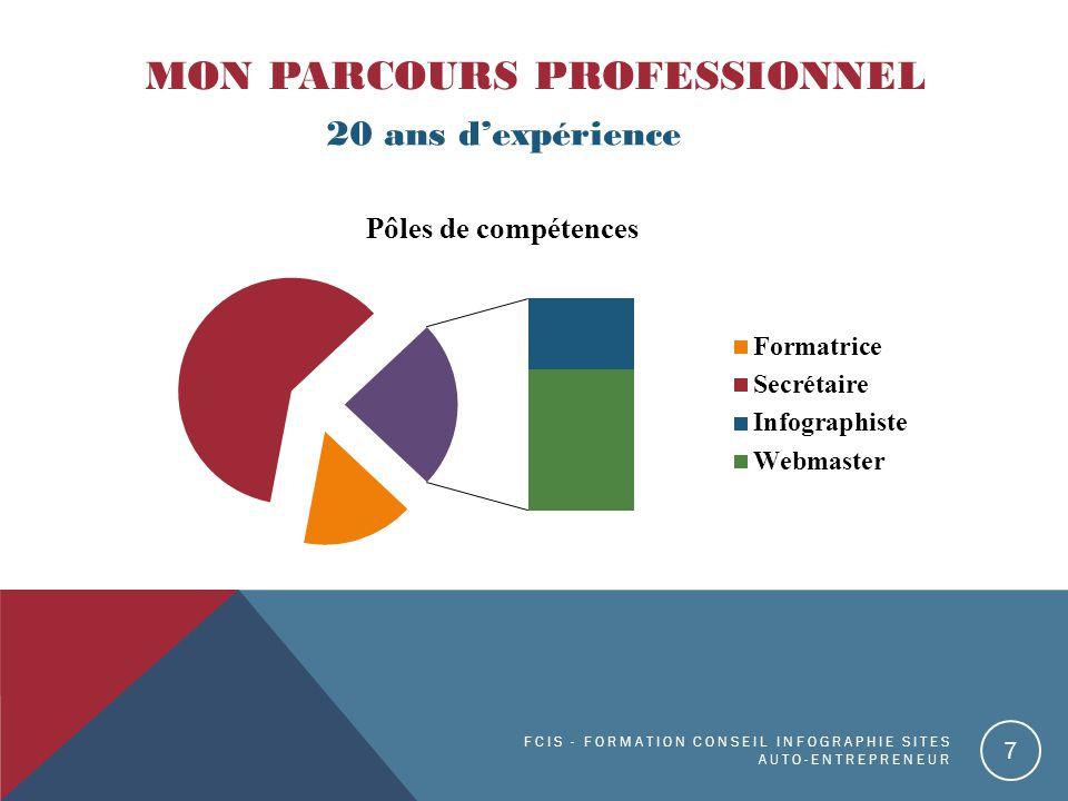 20 ans d'expérience MON PARCOURS PROFESSIONNEL FCIS - FORMATION CONSEIL INFOGRAPHIE SITES AUTO-ENTREPRENEUR 7