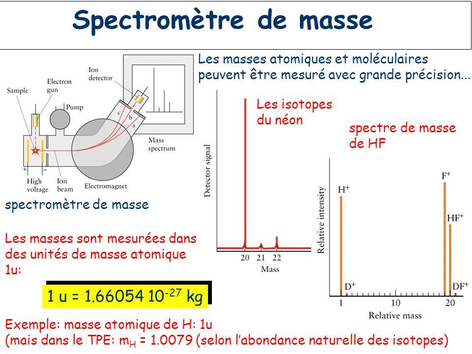 Résumé: nombre atomique et nombre de masse Tous les éléments chimiques sont constitués d'atomes avec un nombre spécifique de protons (qui est égal au