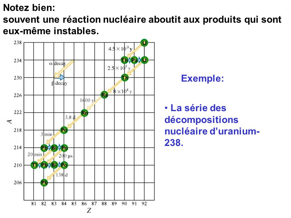 Lesquels des nucléides sont instable? Quel type de désintégration préfèrent-ils? les isotopes sur la ligne noir sont en générales stables les isotopes