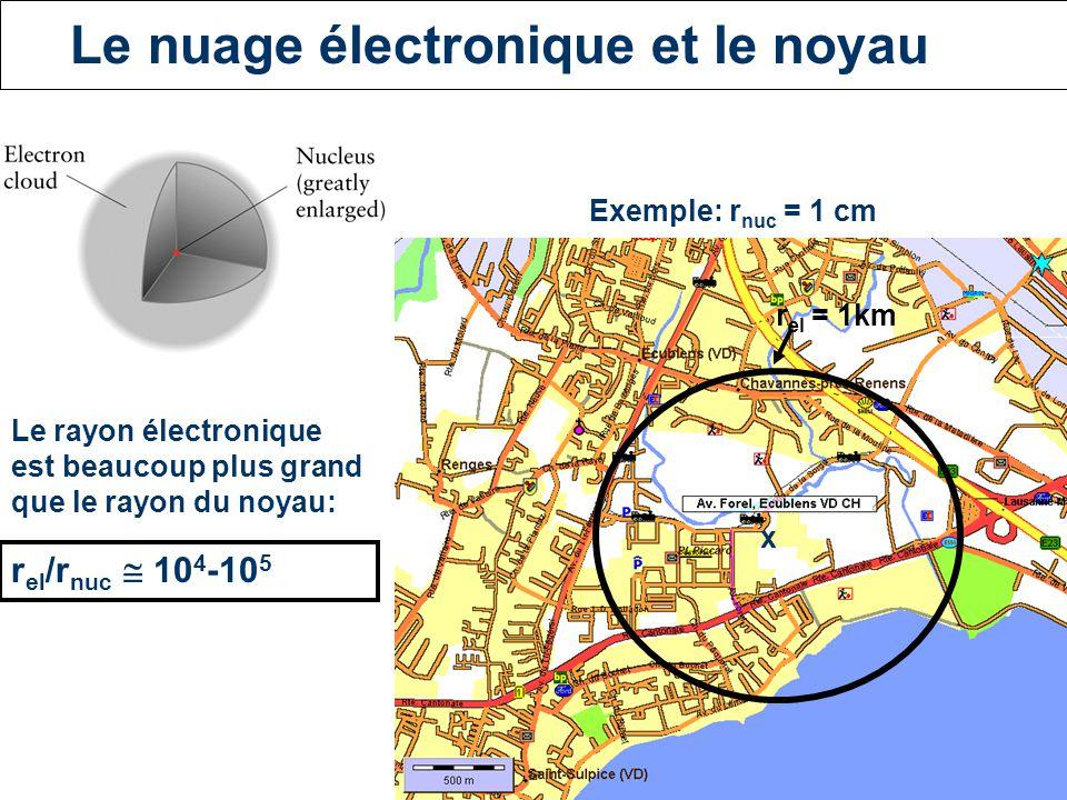 Le nuage électronique et le noyau r el /r nuc  10 4 -10 5 x Le rayon électronique est beaucoup plus grand que le rayon du noyau: Exemple: r nuc = 1 cm r el = 1km