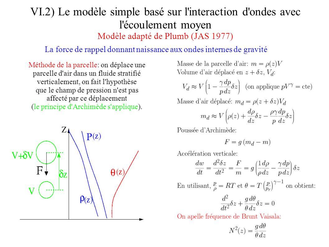 VI.2) Le modèle simple basé sur l interaction d ondes avec l écoulement moyen Modèle adapté de Plumb (JAS 1977) Equations pour le vent zonal moyen: Système d équations anélastiques, séparation ondes écoulement moyen: u=u(z,t)+u (x,z,t)