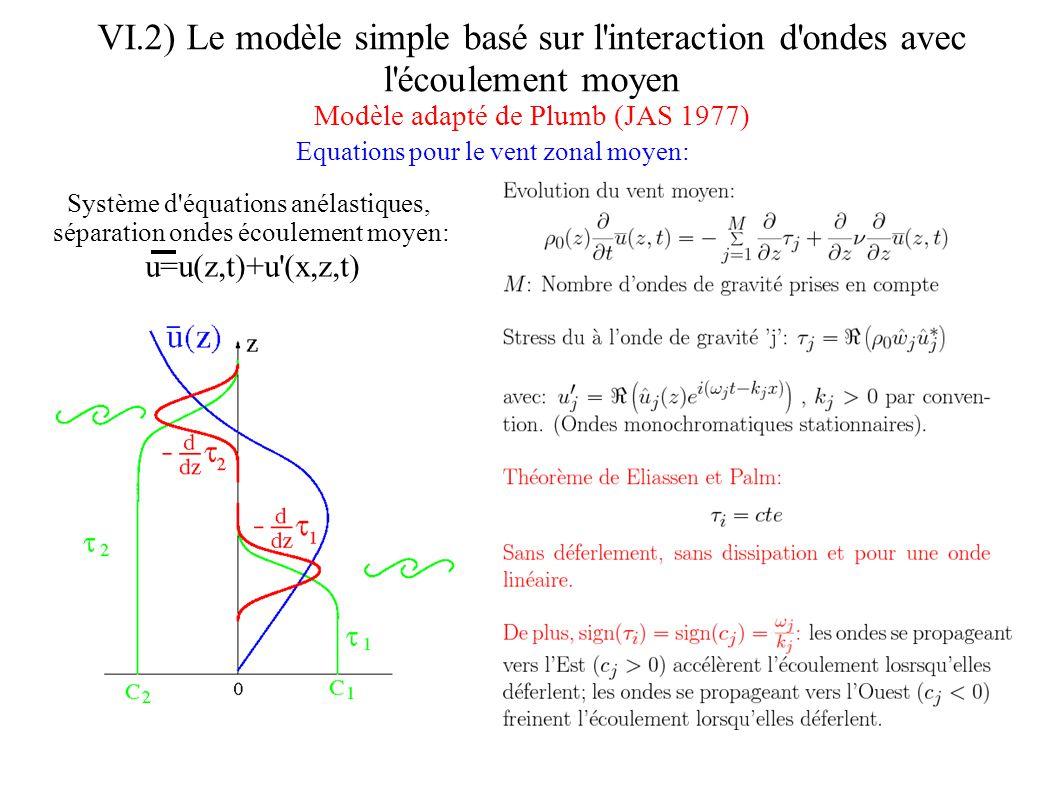 VI.2) Le modèle simple basé sur l interaction d ondes avec l écoulement moyen Modèle adapté de Plumb (JAS 1977) Structure verticale d une onde de gravité monochromatique: Exemple de la vitesse verticale induite par une onde monochromatique lorsque u=0, N2#0, et w#0