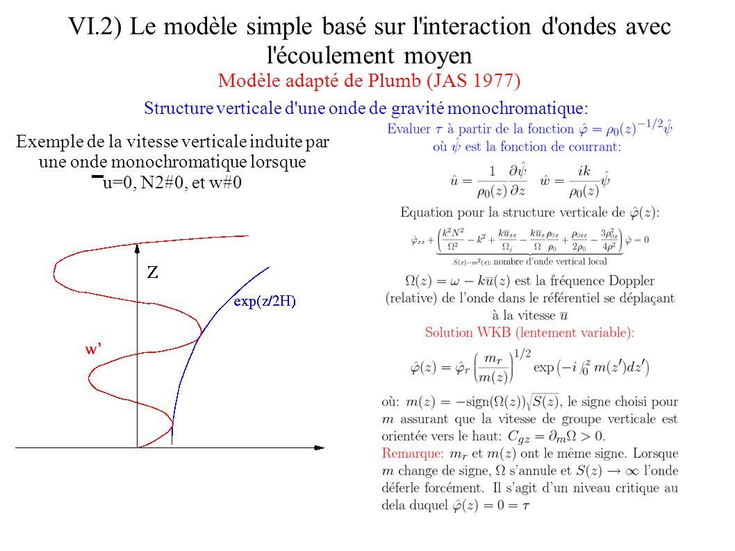 VI.2) Le modèle simple basé sur l interaction d ondes avec l écoulement moyen Modèle adapté de Plumb (JAS 1977) : Déferlement et décroissance du stress associé: