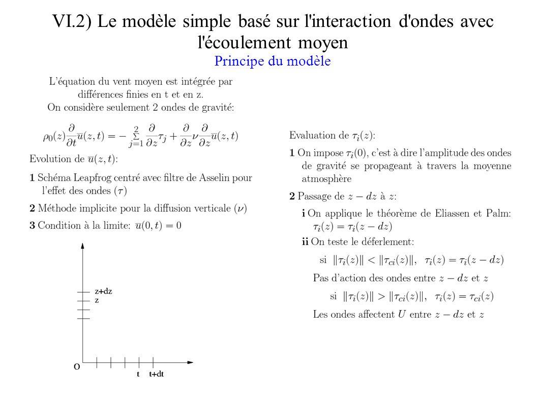 VI.2) Le modèle simple basé sur l interaction d ondes avec l écoulement moyen Résultat du modèle, vent zonal en fonction de l altitude et du temps Interprétation: