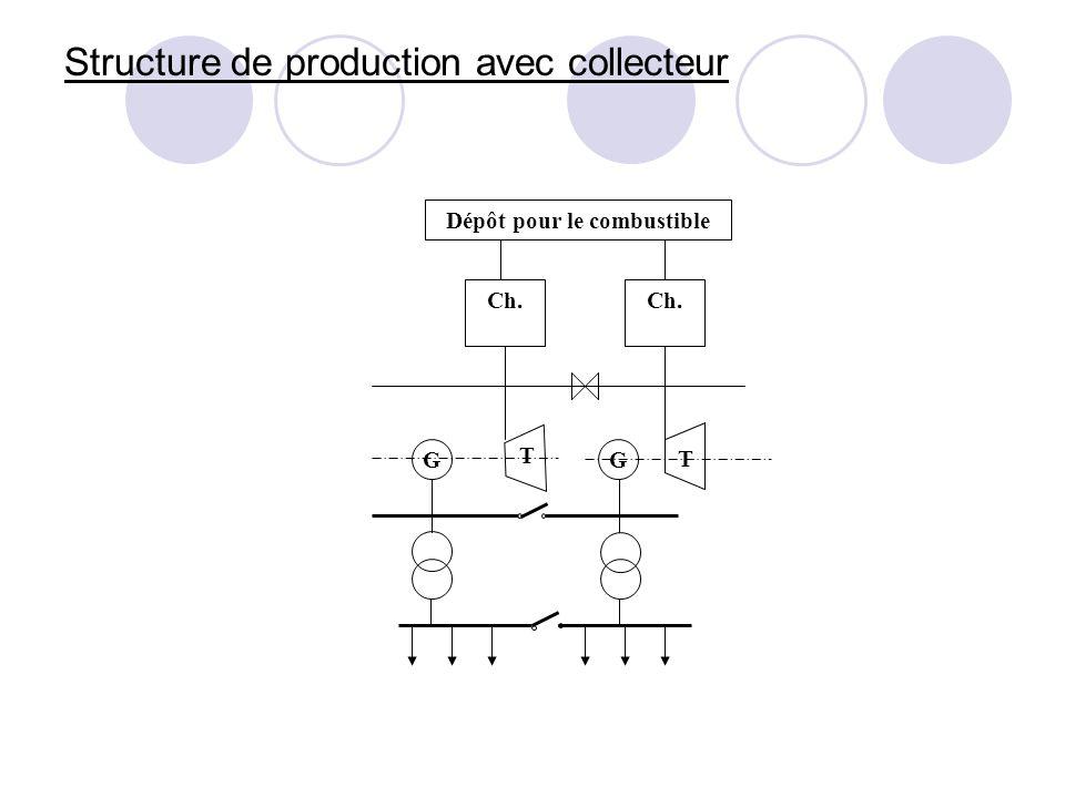 Structure de production avec collecteur Dépôt pour le combustible Ch. T T GG