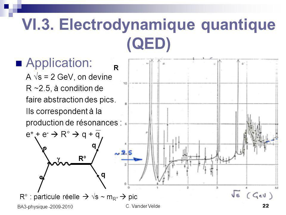 C. Vander Velde22 BA3-physique -2009-2010 VI.3. Electrodynamique quantique (QED) Application: A √s = 2 GeV, on devine R ~2.5, à condition de faire abs